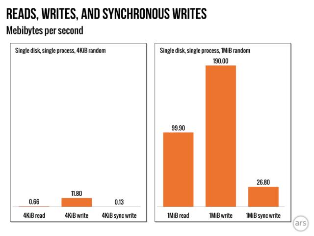 En este disco NAS Seagate Ironwolf, la escritura sincrónica es un orden de magnitud más lenta que la asincrónica.  OptiNAND debería eliminar la mayoría de los cuellos de botella de rendimiento.