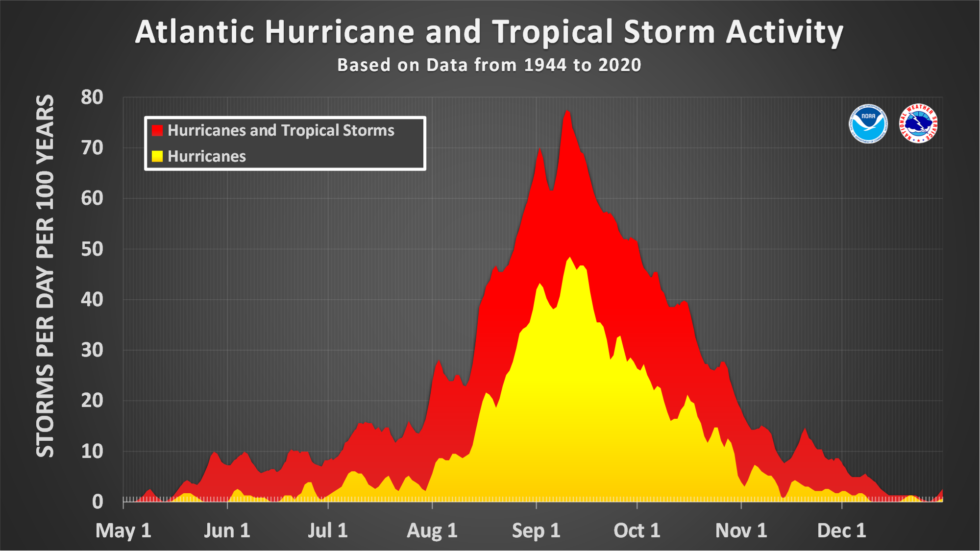 Plenty of Atlantic tropical storms and hurricanes form after October 1, on average.