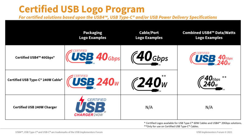 The USB-IF is planning new logos to go with the upgraded capabilities of USB-C 2.1 cables and chargers.