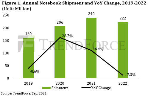 Laptop shipments are expected to hit 240 million this year.