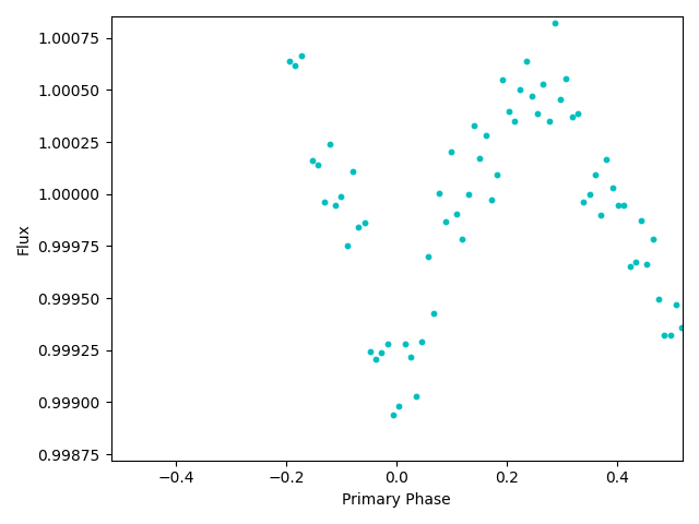 Is this a U- or V-shaped curve? With relatively sparse data, it can be hard to tell.