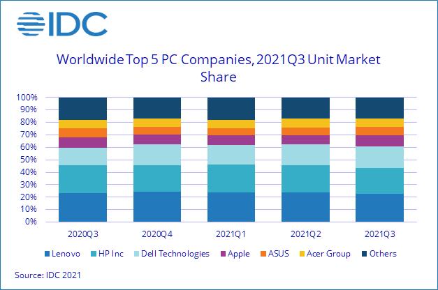 Lenovo übertrifft HP, Dell, Apple und andere.