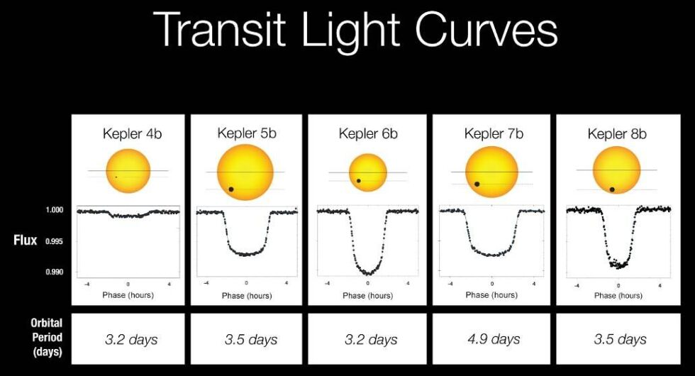 Exoplants can produce dips in the light from a star that tend to have steep sides and a flattened bottom.