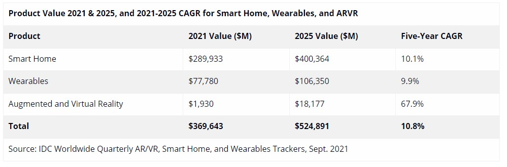 IDC thinks smart home tech will have the highest market value.