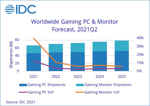 IDC expects a sharp decline in growth in the next year, but an increase in units shipped.