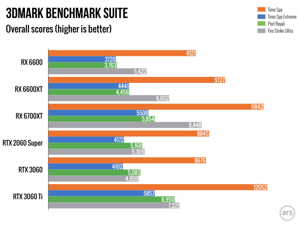 """3DMark's testing suite includes a 1080p and 4K version of """"Time Spy,"""" along with the ray tracing-intensive """"Port Royal"""" and an older, high-resolution version of """"Fire Strike."""" These all emphasize a GPU-intensive workload, not a CPU-intensive one."""