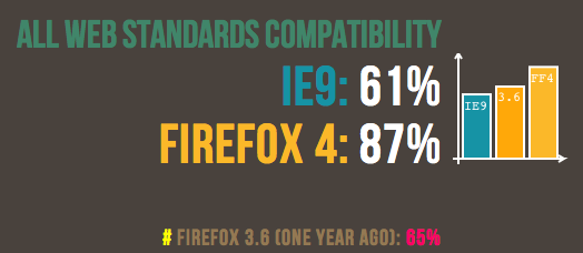 Firefox 4 vs. Internet Explorer 9 on Web standards compatibility, from Mozilla's point of view
