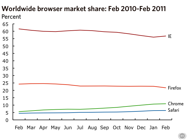 Data source: Net Applications