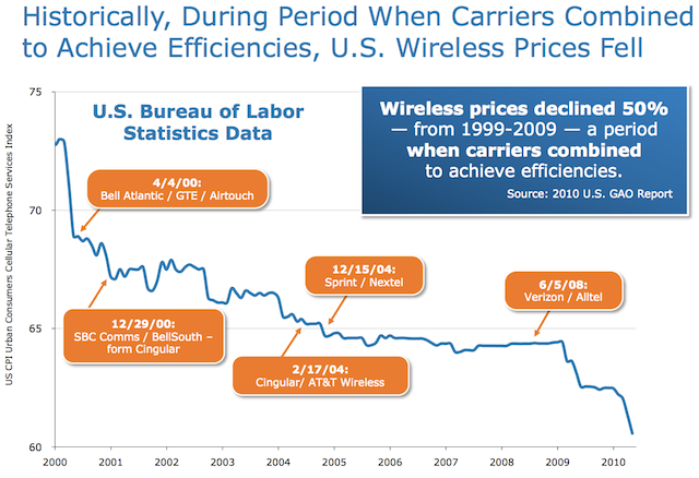 Mergers and wireless prices