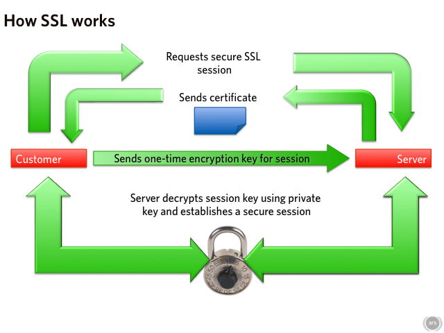 Initiating a SSL session. The user will also check that the certificate is valid and signed by a trusted entity.