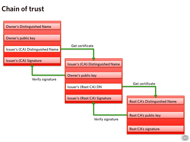 An illustration of the chain of trust