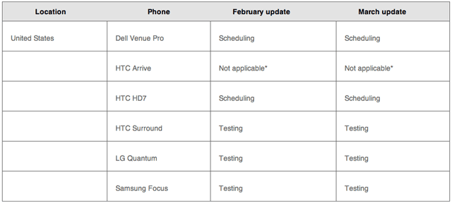 The US update schedule