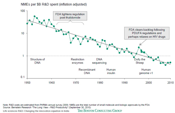 Graph 1: Drug discovery rates