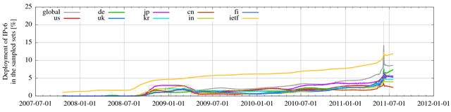 Weekly IPv6 deployment changes since October 2007
