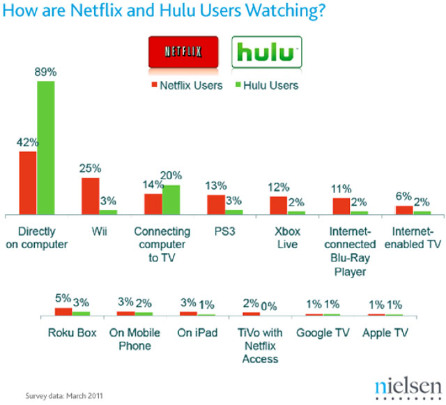 Hulu Non-Plus users just hook their computers up to the TV; Netflix users are fine with the Wii's low resolution.