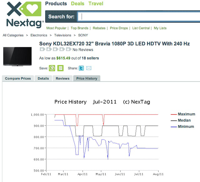 A Nextag price history of a 3D TV