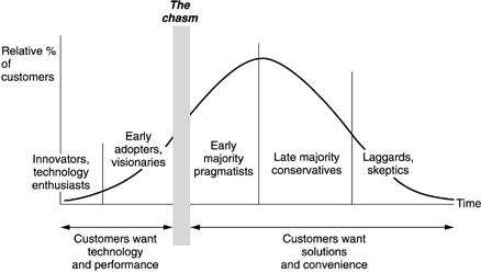 This graph shows the types of consumers targeted by marketers depending on the age of a product. Don't be a laggard. (From Donald A. Norman's <em>The Invisible Computer</em>)