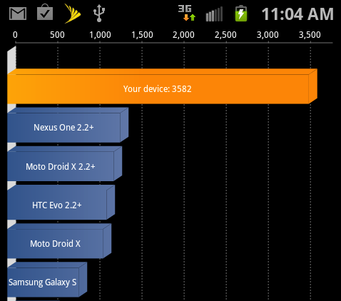 The Galaxy S II's Quadrant score