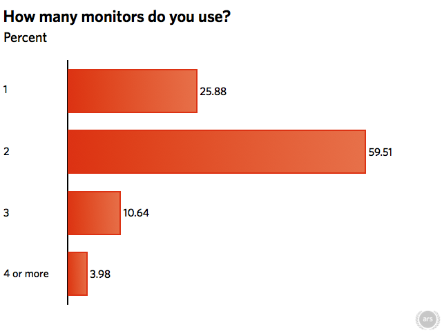 The results of the monitor poll
