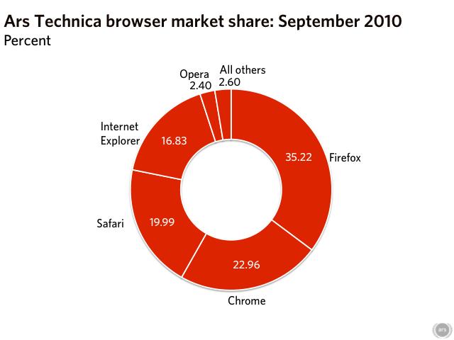 Data source: Ars Technica