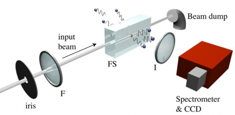 The laser setup at Belgiorno's lab. Reproduced courtesy of Daniele Faccio