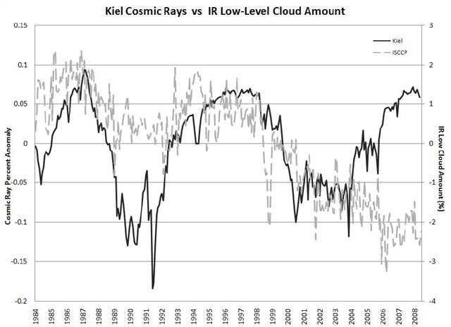 Cosmic rays have gone up (solid line) while cloud cover remained low (grey line).
