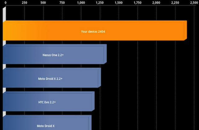 The Tab 8.9's Quadrant Standard performance