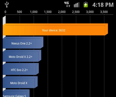 The T-Mobile Galaxy S II's Quadrant Standard score