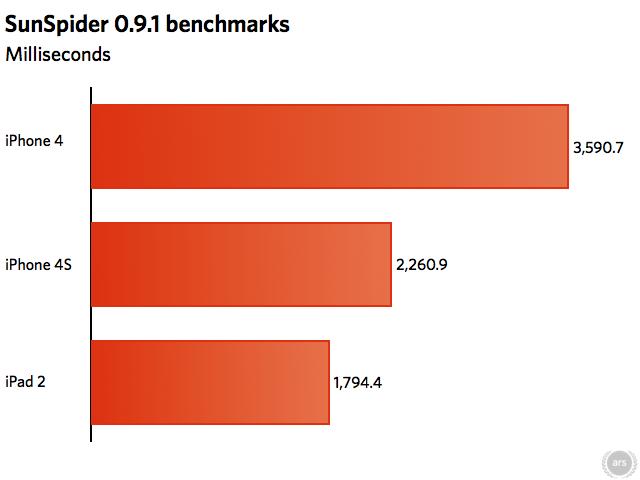 SunSpider measures in milliseconds, so shorter bars are better
