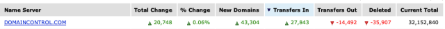 GoDaddy's new, deleted, and transferred domain figures for December 29.