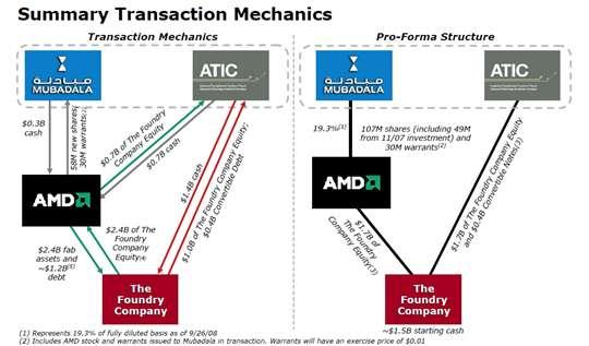 AMDStructure.jpg