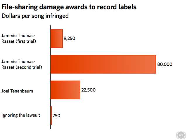 RIAA damage awards.001.png