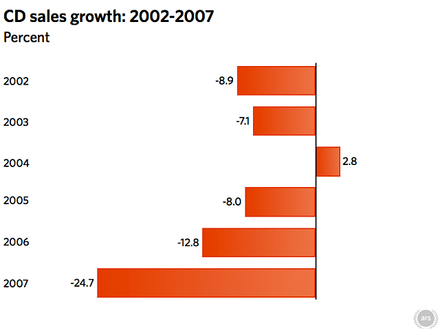 cd_growth.png