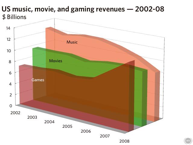 revenues_02-08.png
