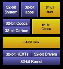 64-bit in Mac OS X 10.5 Leopard