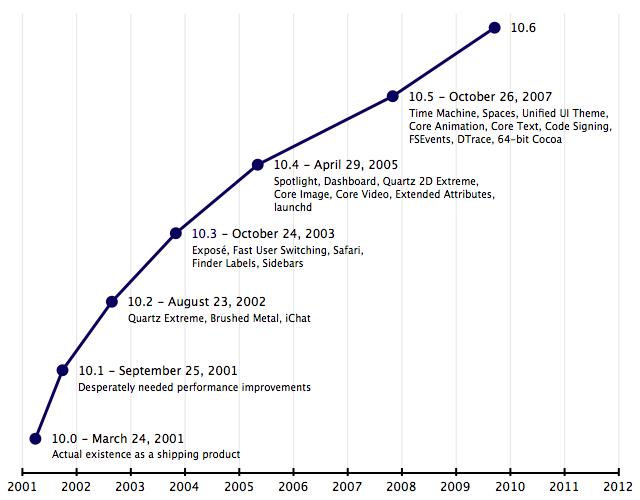 Mac OS X release timeline