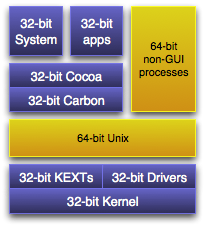 64-bit in Mac OS X 10.4 Tiger