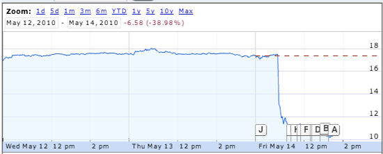 Tivo-stock-chart.png