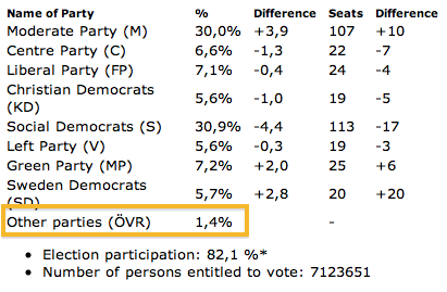 Preliminary results (source: Sweden's Election Authority)
