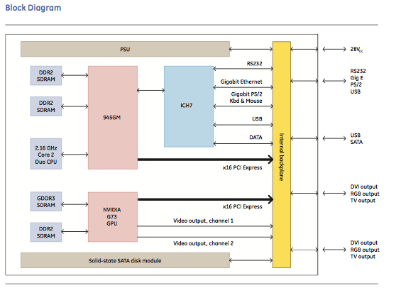 MAGIC1 block diagram