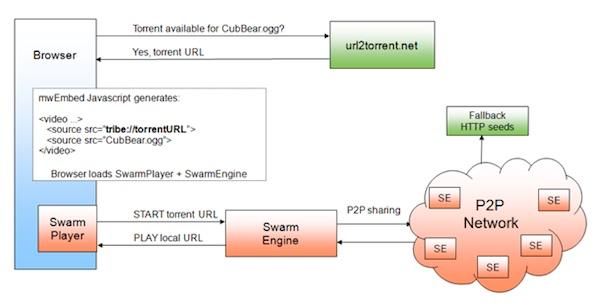 How Swarmplayer works (source: P2P-Next)