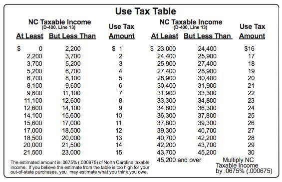 North Carolina's estimated use tax table