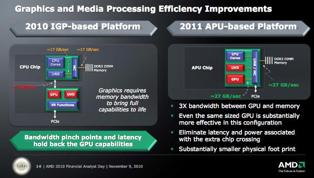AMD's Fusion