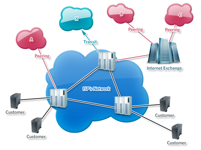 ISPs connect to other networks in numerous ways