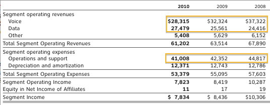 AT&T's wireline numbers, in millions
