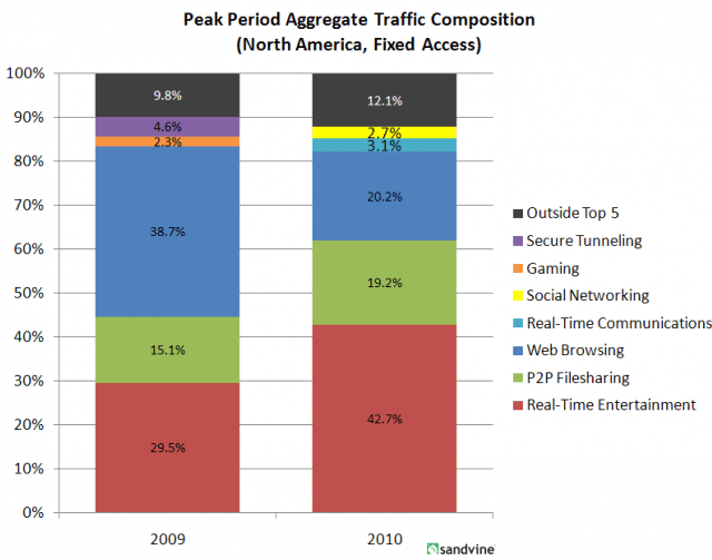 Network traffic analysis by Sandvine shows a big jump in streaming video traffic from companies like Netflix and a smaller increase in P2P traffic