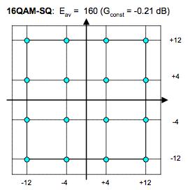 "<a href=""http://www.cablelabs.com/specifications/CM-SP-RFIv2.0-C02-090422.pdf"">QAM constellation</a>"