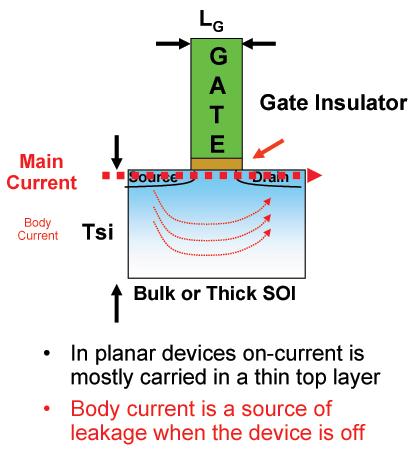 A planar transistor