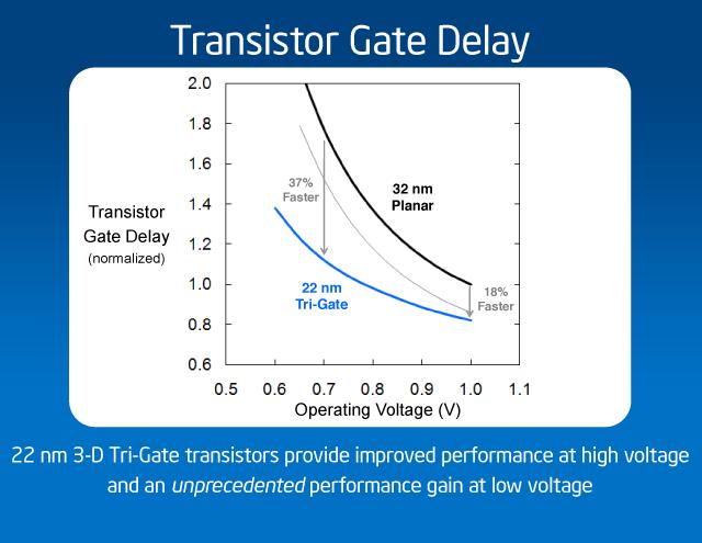 Tri-gate transistor vs. Planar transistor