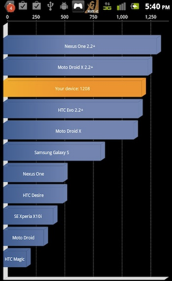 Xperia Play's Quadrant benchmark